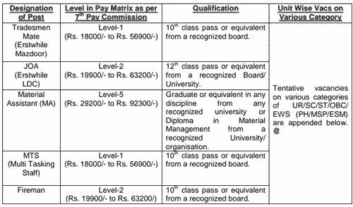 41 Field Ammunition Depot Jobs 2021 > [FAD Location Address Pin]